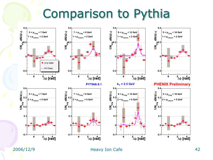 Comparison to Pythia