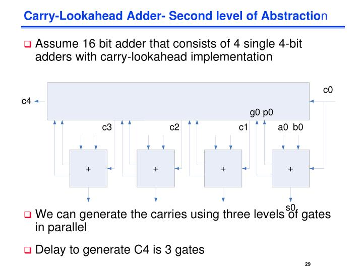 Carry-Lookahead Adder- Second level of Abstractio