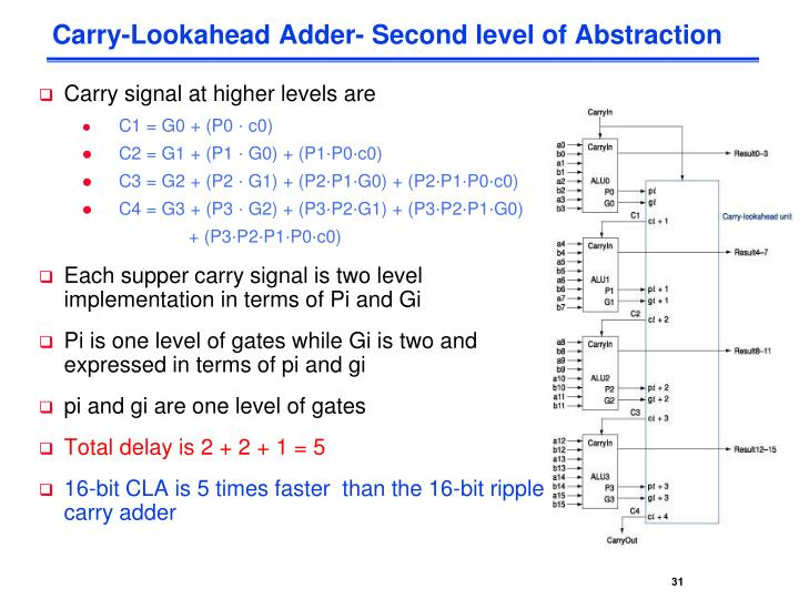 Carry-Lookahead Adder- Second level of Abstraction