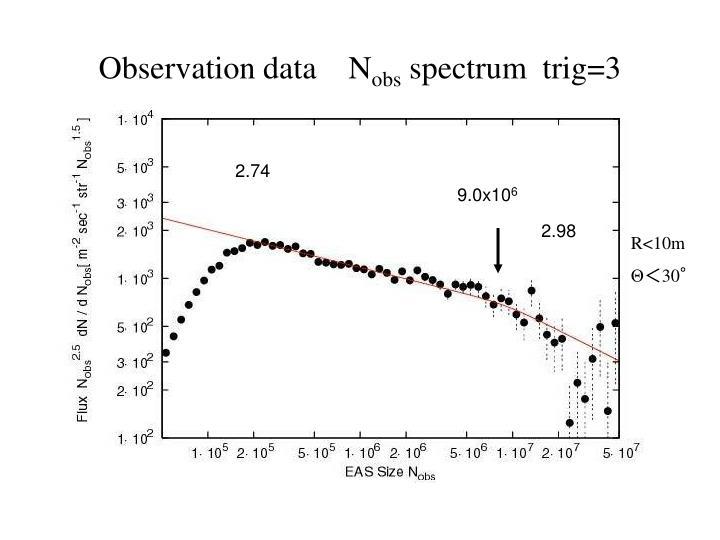 Observation data    N
