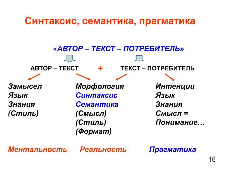 Синтаксис, семантика, прагматика