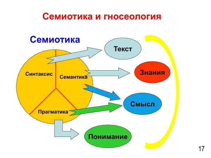 Семиотика и гносеология