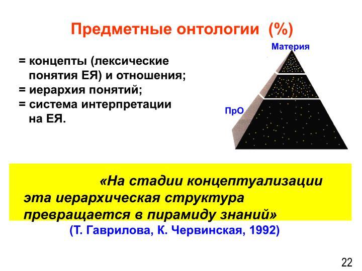 Предметные онтологии  (%)