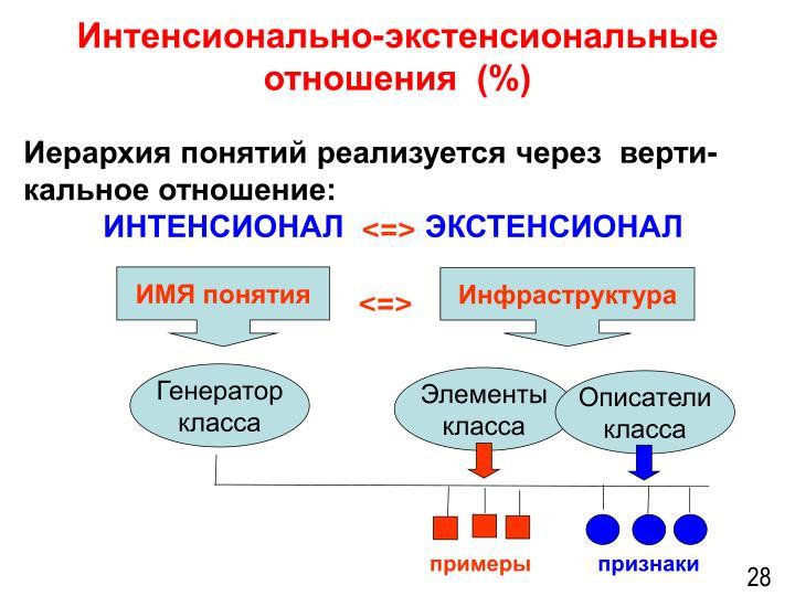 Интенсионально-экстенсиональные отношения  (%)
