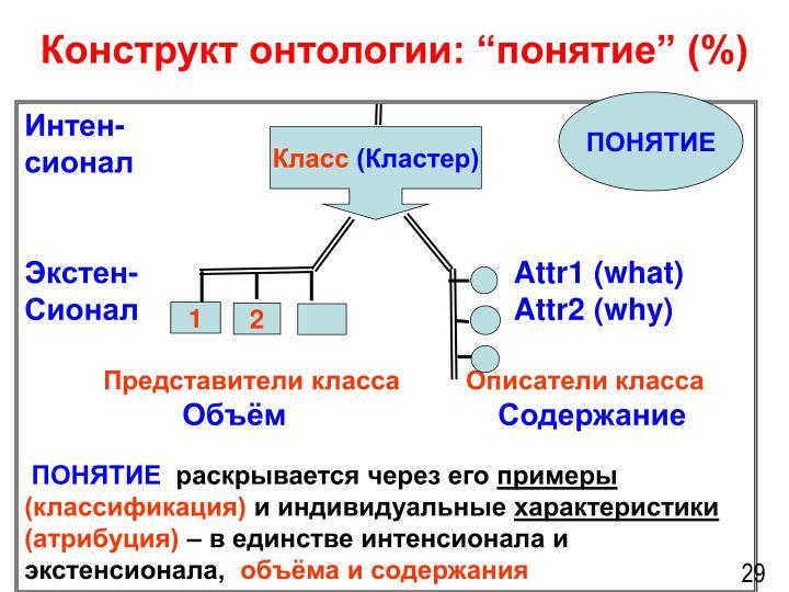 """Конструкт онтологии: """"понятие"""" (%)"""