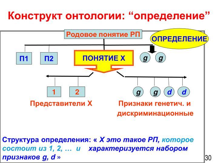 """Конструкт онтологии: """"определение"""""""