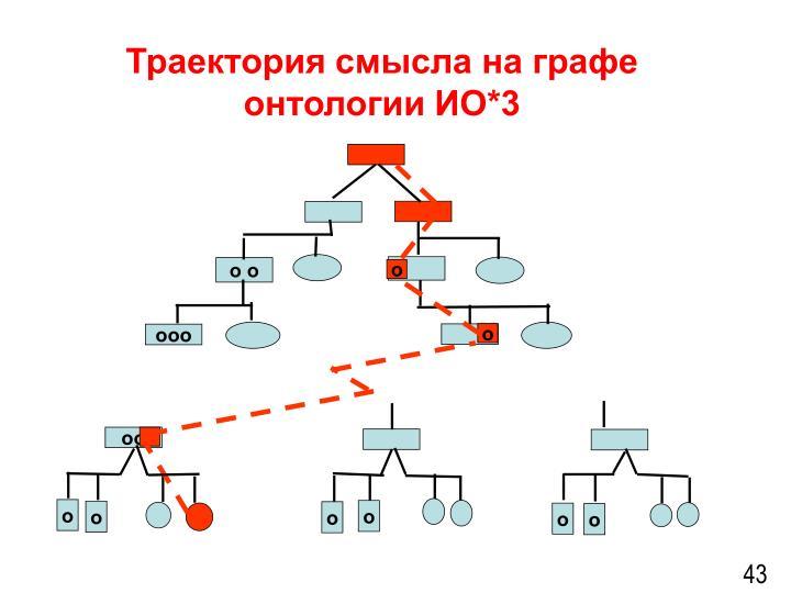 Траектория смысла на графе онтологии ИО*3