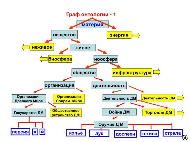 Граф онтологии - 1