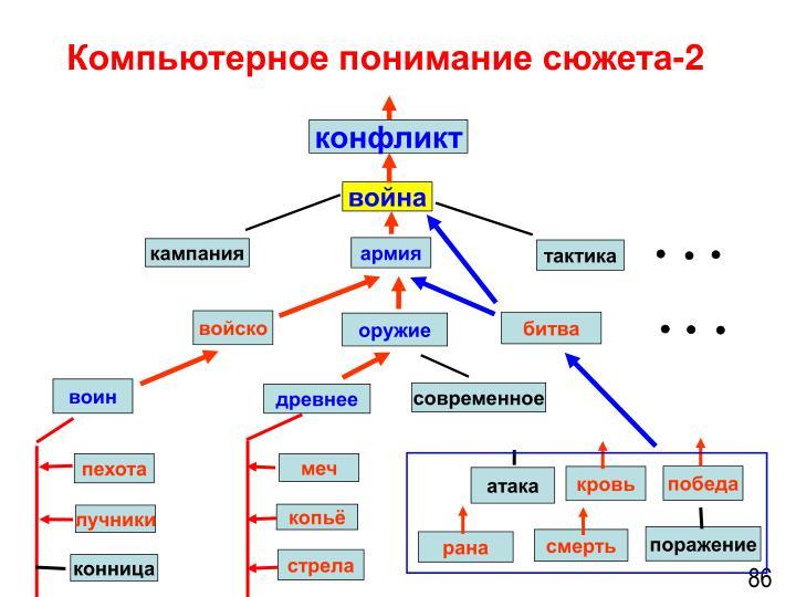 Компьютерное понимание сюжета-2