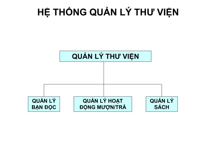 H th ng qu n l th vi n