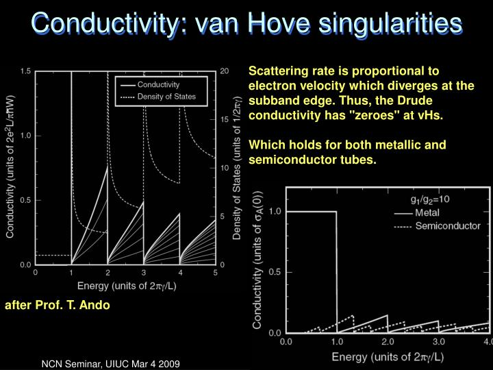 Conductivity: van Hove singularities