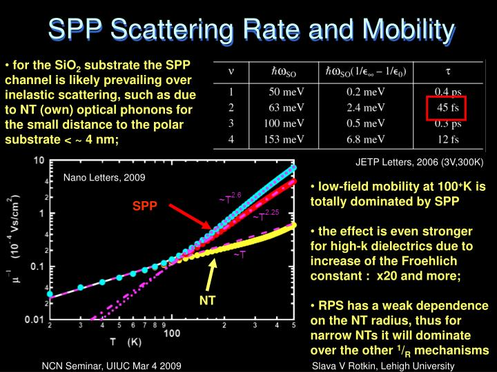 SPP Scattering Rate and Mobility