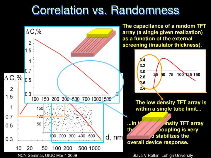 Correlation vs. Randomness