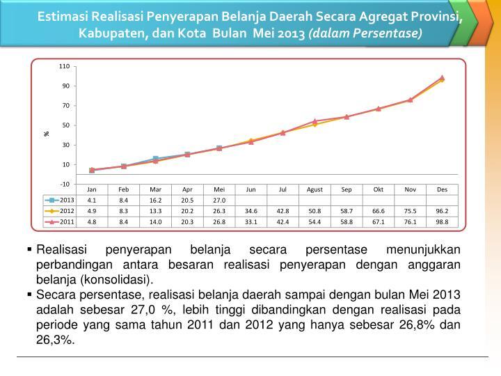 Estimasi Realisasi Penyerapan Belanja Daerah