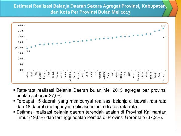 Estimasi Realisasi Belanja Daerah