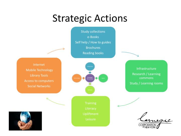 Strategic Actions