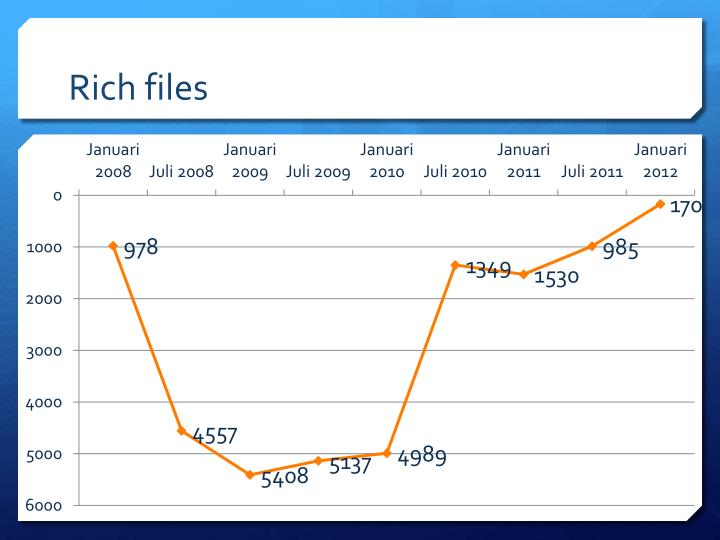 Rich files