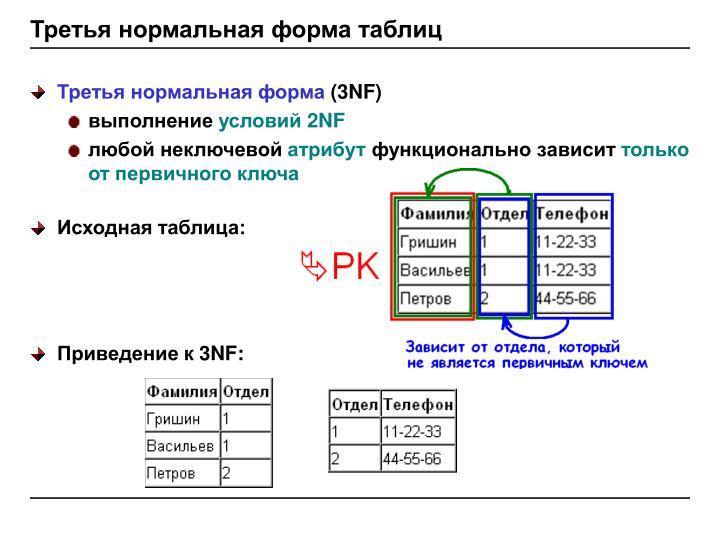 Третья нормальная форма таблиц