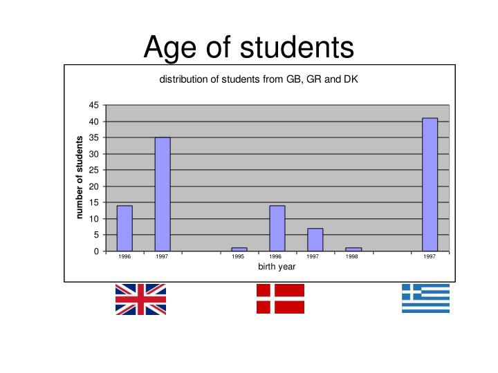 Age of students