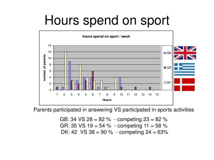 Hours spend on sport