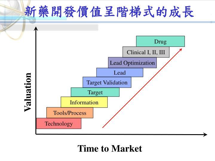 新藥開發價值呈階梯式的成長