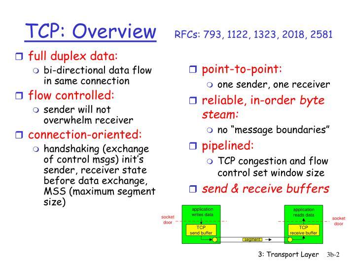 full duplex data: