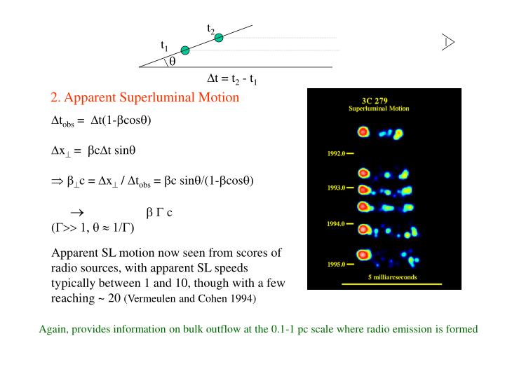 2. Apparent Superluminal Motion