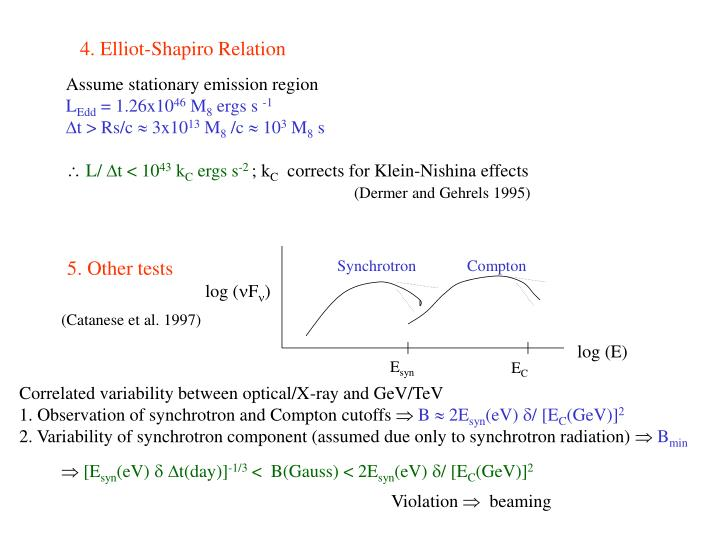 4. Elliot-Shapiro Relation