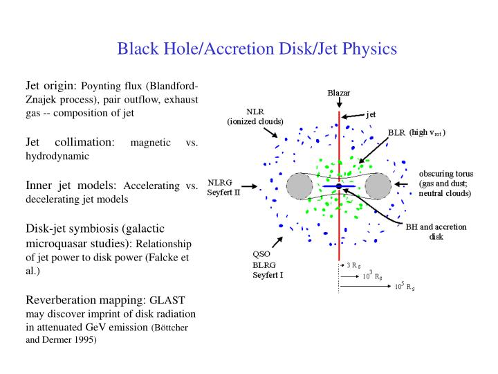 Black Hole/Accretion Disk/Jet Physics