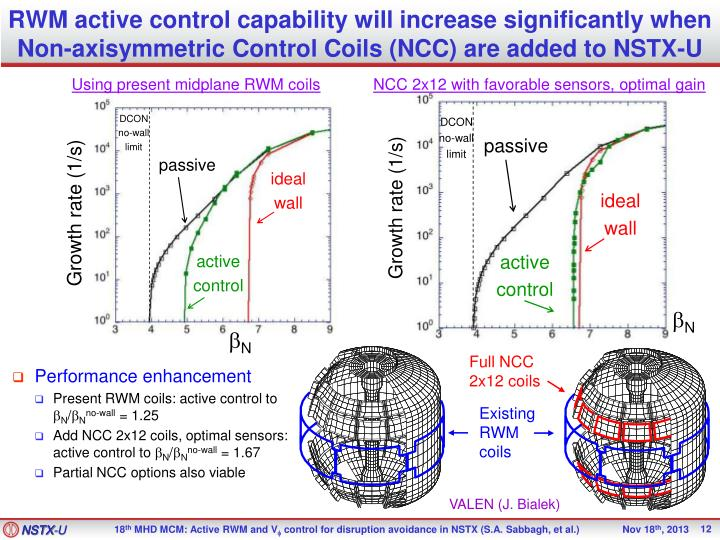 RWM active control capability will increase significantly when Non-axisymmetric Control Coils (NCC) are added to NSTX-U
