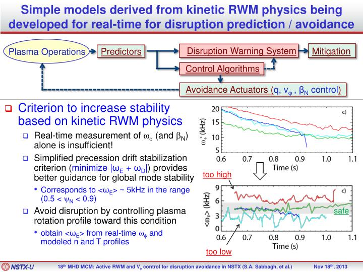Simple models derived from kinetic RWM physics being developed for real-time