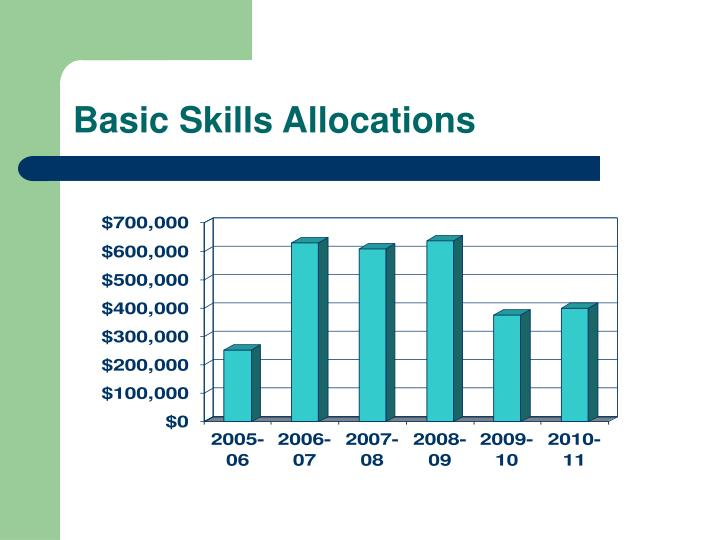 Basic Skills Allocations
