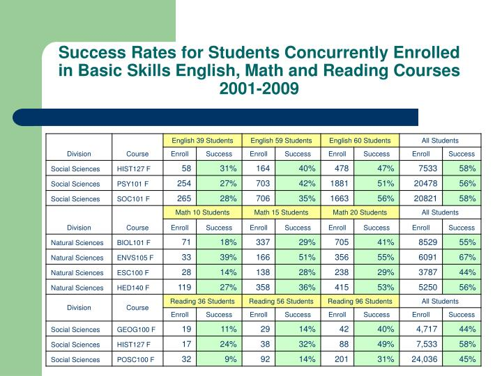 Success Rates for Students Concurrently Enrolled in Basic Skills English, Math and Reading Courses 2001-2009