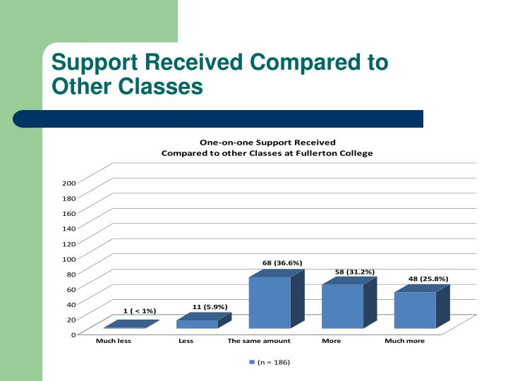 Support Received Compared to