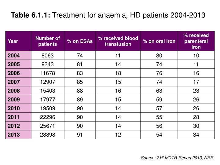 Table 6 1 1 treatment for anaemia hd patients 2004 2013