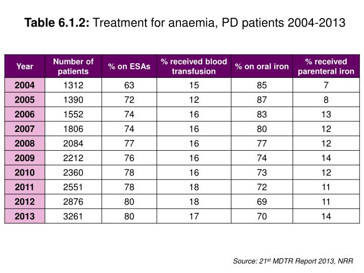 Table 6 1 2 treatment for anaemia pd patients 2004 2013
