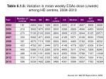 table 6 1 5 variation in mean weekly esas dose u week among hd centres 2004 2013