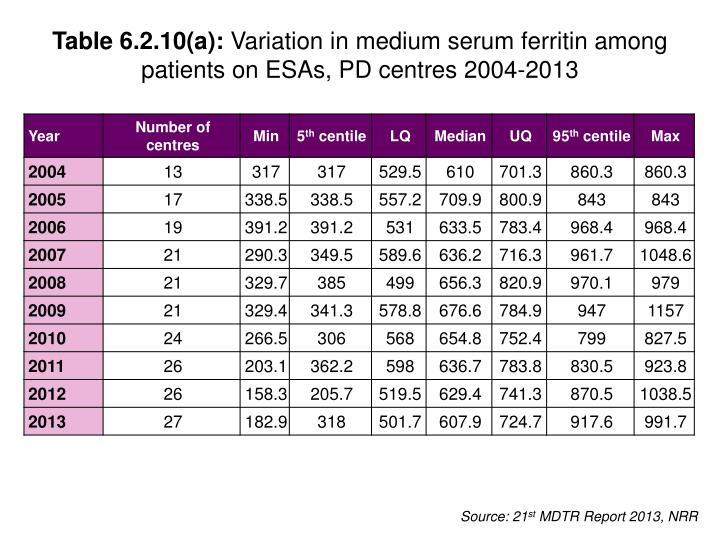 Table 6.2.10(a):
