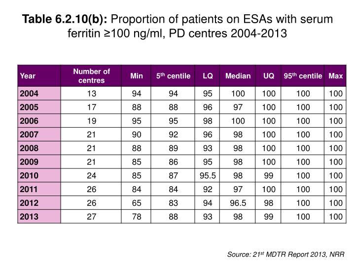 Table 6.2.10(b):