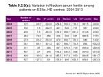 table 6 2 9 a variation in medium serum ferritin among patients on esas hd centres 2004 2013