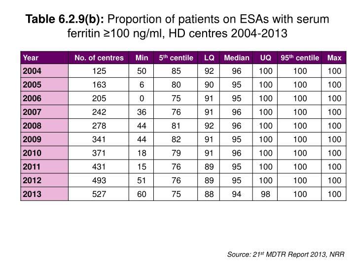 Table 6.2.9(b):