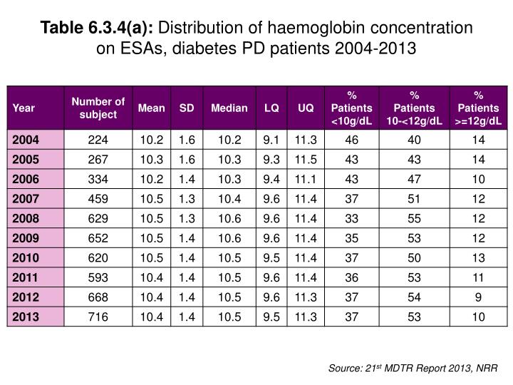 Table 6.3.4(a):
