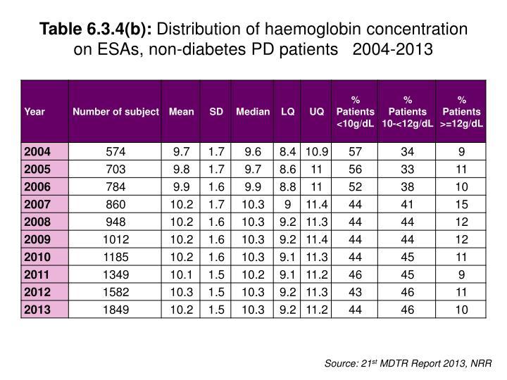 Table 6.3.4(b):