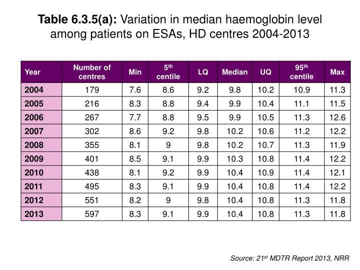 Table 6.3.5(a):