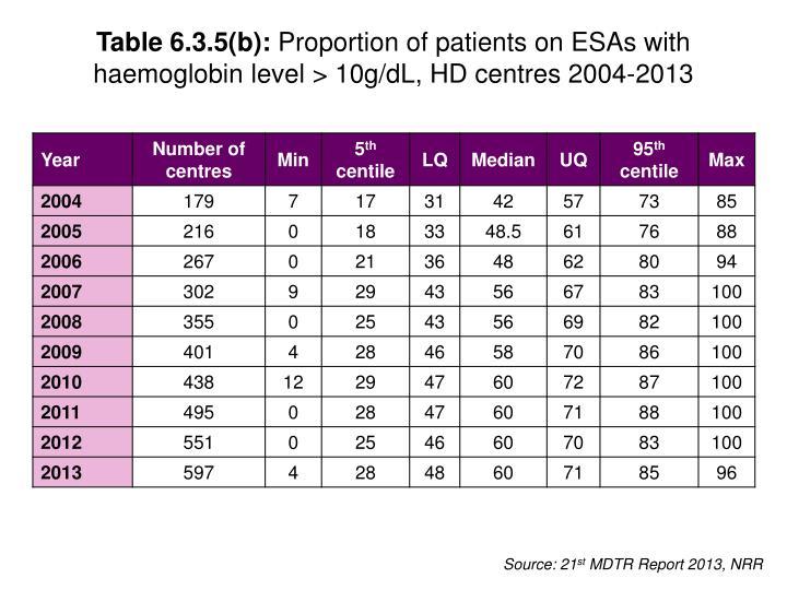 Table 6.3.5(b):