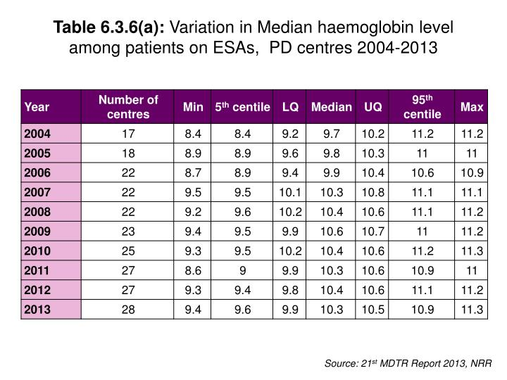Table 6.3.6(a):