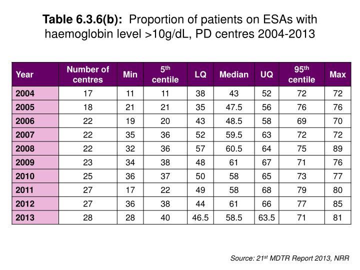 Table 6.3.6(b):