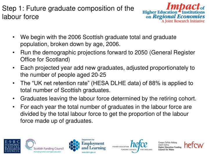 Step 1: Future graduate composition of the labour force