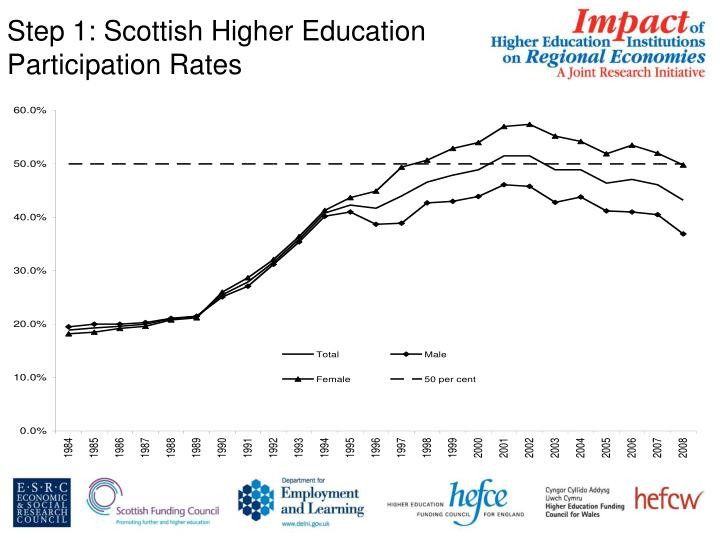 Step 1: Scottish Higher Education Participation Rates