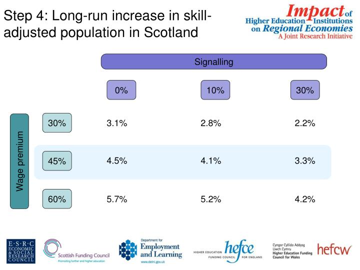 Step 4: Long-run increase in skill-adjusted population in Scotland